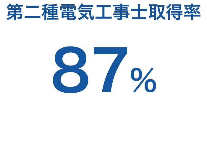第二種電気工事士取得率87%