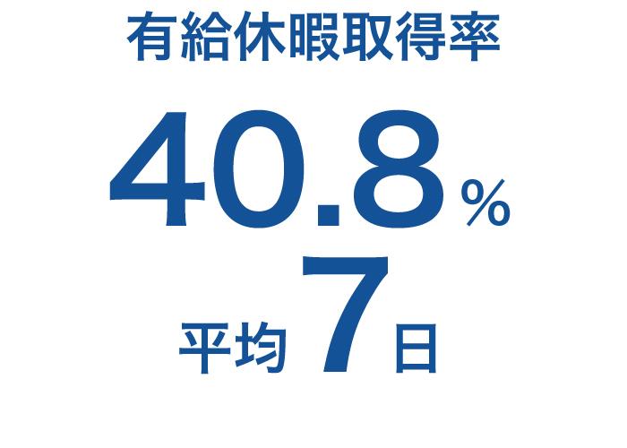 有給休暇取得率40.8%、平均7日